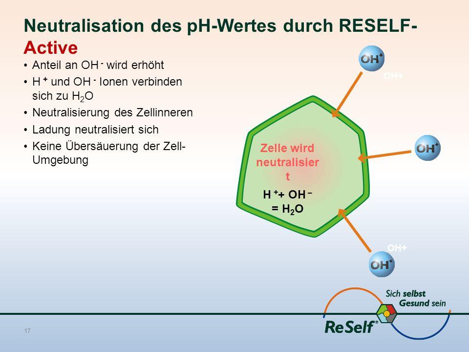 Zelle wird neutralisier t H + + OH – = H 2 O Neutralisation des pH-Wertes durch RESELF- Active Anteil an OH - wird erhöht H + und OH - Ionen verbinden sich zu H 2 O Neutralisierung des Zellinneren Ladung neutralisiert sich Keine Übersäuerung der Zell- Umgebung 17 OH+