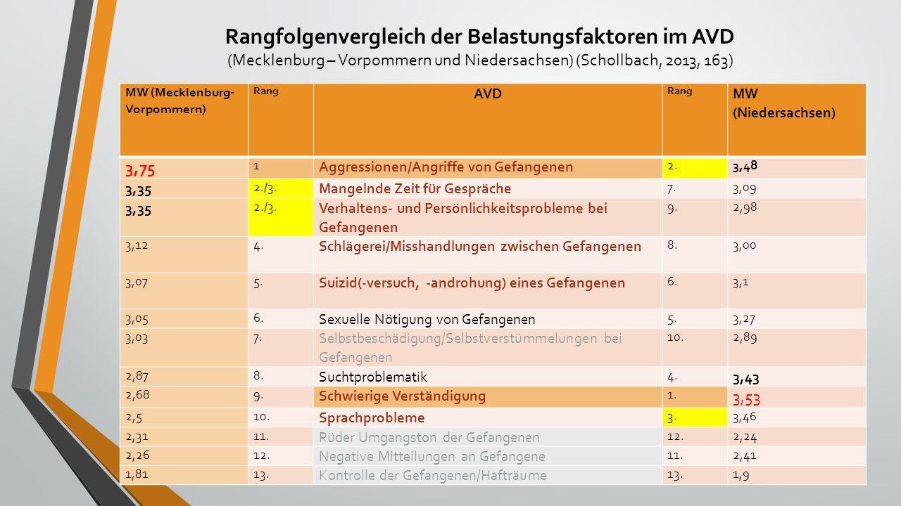 Rangfolgenvergleich der Belastungsfaktoren im AVD (Mecklenburg – Vorpommern und Niedersachsen) (Schollbach, 2013, 163) MW (Mecklenburg- Vorpommern) Rang AVD Rang MW (Niedersachsen) 3,75 1 Aggressionen/Angriffe von Gefangenen 2.3,48 3,35 2./3.