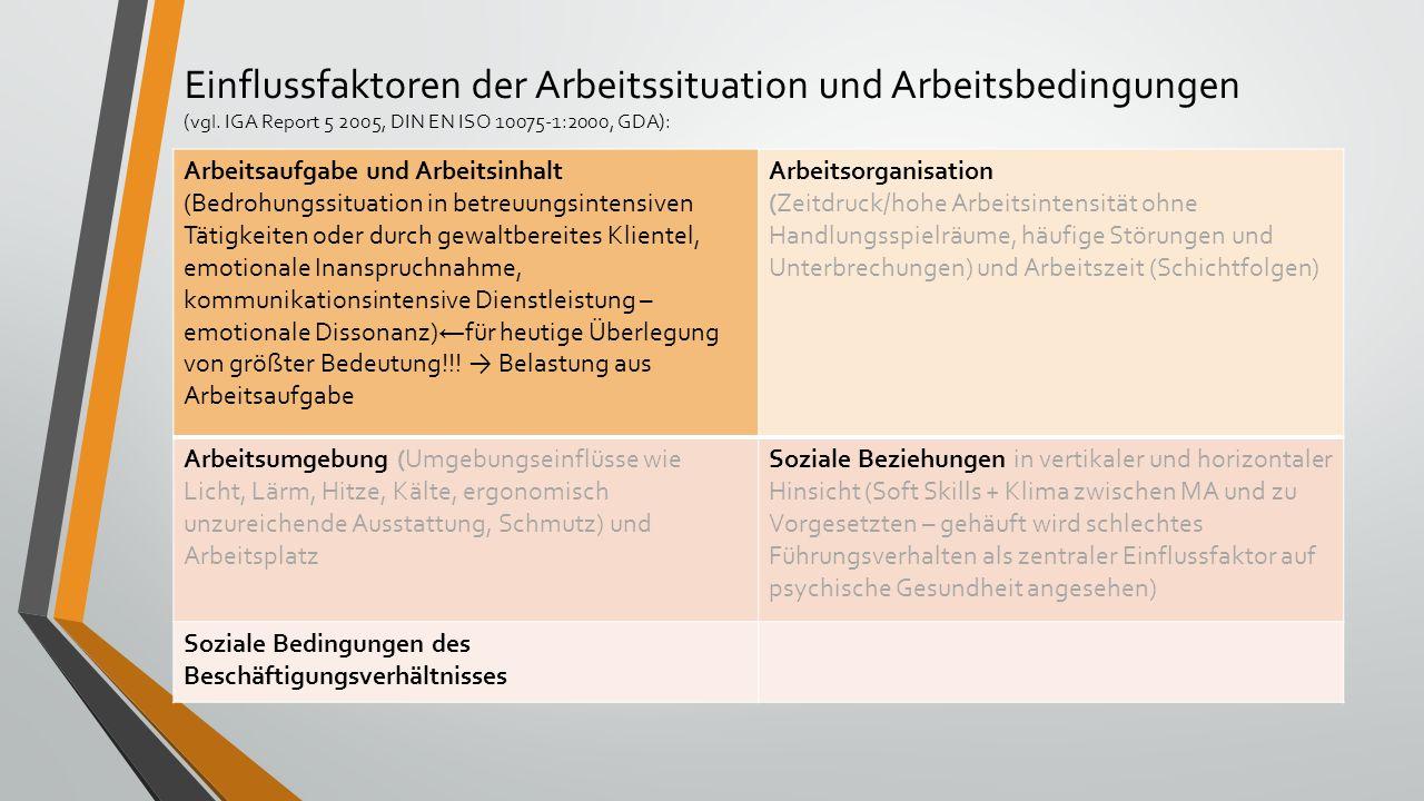 Einflussfaktoren der Arbeitssituation und Arbeitsbedingungen (vgl. IGA Report 5 2005, DIN EN ISO 10075-1:2000, GDA): Arbeitsaufgabe und Arbeitsinhalt