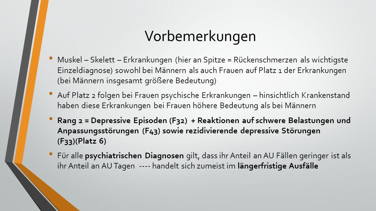 Vorbemerkungen Muskel – Skelett – Erkrankungen (hier an Spitze = Rückenschmerzen als wichtigste Einzeldiagnose) sowohl bei Männern als auch Frauen auf Platz 1 der Erkrankungen (bei Männern insgesamt größere Bedeutung) Auf Platz 2 folgen bei Frauen psychische Erkrankungen – hinsichtlich Krankenstand haben diese Erkrankungen bei Frauen höhere Bedeutung als bei Männern Rang 2 = Depressive Episoden (F32) + Reaktionen auf schwere Belastungen und Anpassungsstörungen (F43) sowie rezidivierende depressive Störungen (F33)(Platz 6) Für alle psychiatrischen Diagnosen gilt, dass ihr Anteil an AU Fällen geringer ist als ihr Anteil an AU Tagen ---- handelt sich zumeist im längerfristige Ausfälle