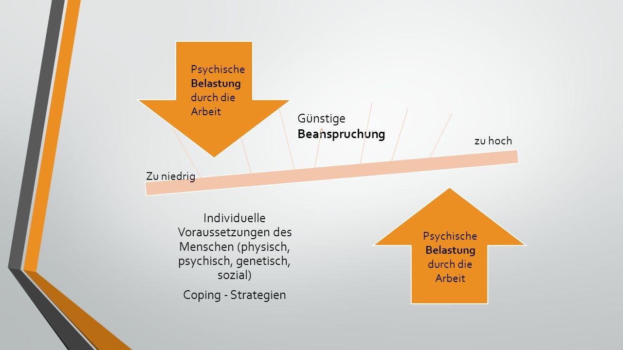 Individuelle Voraussetzungen des Menschen (physisch, psychisch, genetisch, sozial) Coping - Strategien Günstige Beanspruchung zu hoch Zu niedrig Psychische Belastung durch die Arbeit