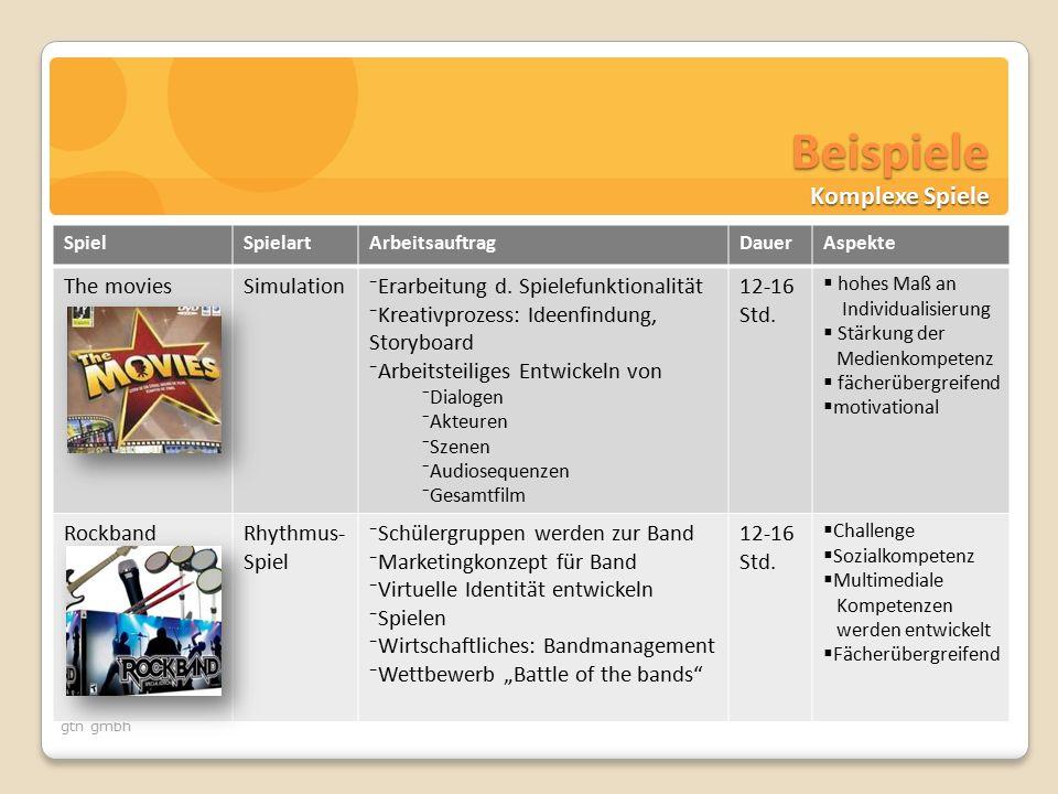 gtn gmbh Beispiele SpielSpielartArbeitsauftragDauerAspekte The moviesSimulation⁻Erarbeitung d.