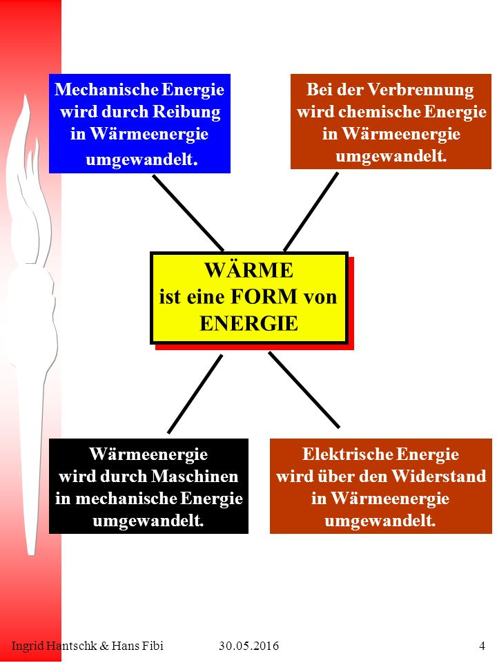 Ingrid Hantschk & Hans Fibi30.05.20164 WÄRME ist eine FORM von ENERGIE WÄRME ist eine FORM von ENERGIE Mechanische Energie wird durch Reibung in Wärmeenergie umgewandelt.