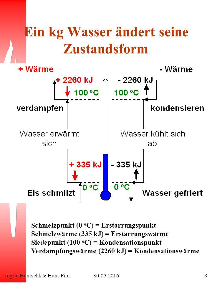 Ingrid Hantschk & Hans Fibi30.05.20168 Ein kg Wasser ändert seine Zustandsform Schmelzpunkt (0 o C) = Erstarrungspunkt Schmelzwärme (335 kJ) = Erstarrungswärme Siedepunkt (100 o C) = Kondensationspunkt Verdampfungswärme (2260 kJ) = Kondensationswärme
