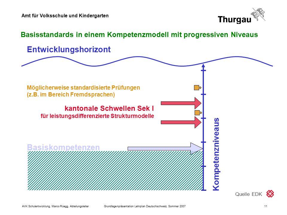 Amt für Volksschule und Kindergarten AVK Schulentwicklung, Marco Rüegg, AbteilungsleiterGrundlagenpräsentation Lehrplan Deutschschweiz, Sommer 200711