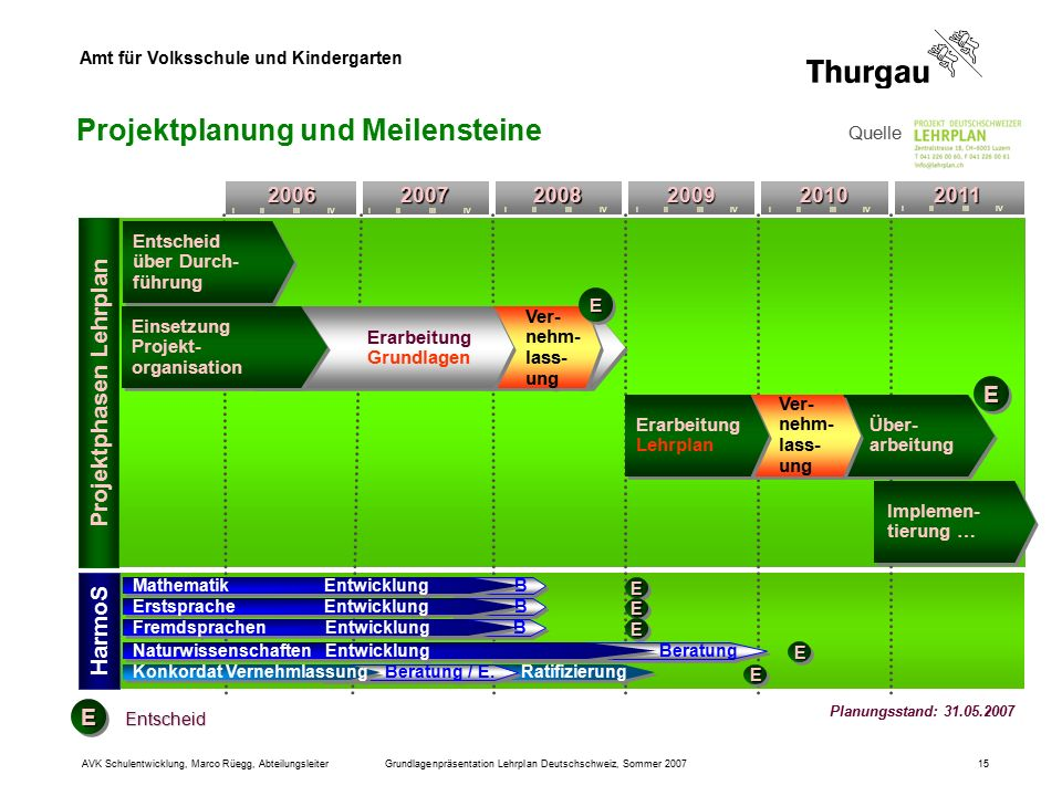 Amt für Volksschule und Kindergarten AVK Schulentwicklung, Marco Rüegg, AbteilungsleiterGrundlagenpräsentation Lehrplan Deutschschweiz, Sommer 200715