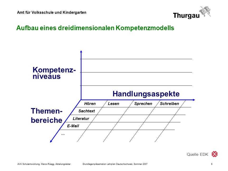 Amt für Volksschule und Kindergarten AVK Schulentwicklung, Marco Rüegg, AbteilungsleiterGrundlagenpräsentation Lehrplan Deutschschweiz, Sommer 20079 K