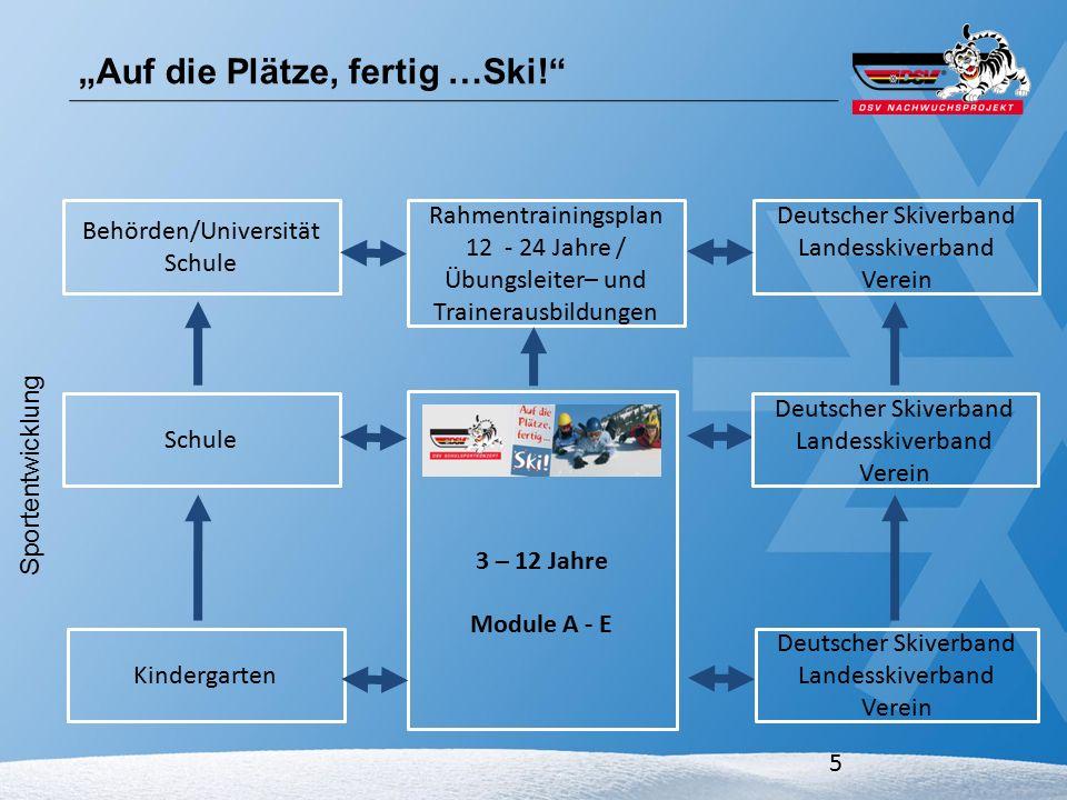 5 Module Auf die Plätze, fertig…Ski.