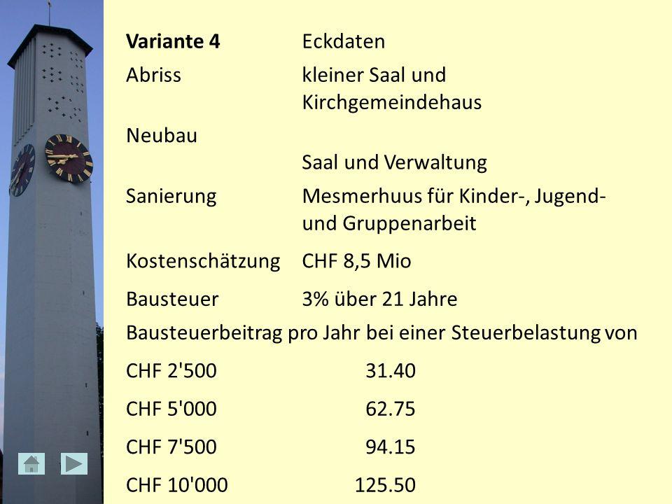 Variante 4Eckdaten Abrisskleiner Saal und Kirchgemeindehaus Neubau Saal und Verwaltung SanierungMesmerhuus für Kinder-, Jugend- und Gruppenarbeit KostenschätzungCHF 8,5 Mio Bausteuer3% über 21 Jahre Bausteuerbeitrag pro Jahr bei einer Steuerbelastung von CHF 2 50031.40 CHF 5 00062.75 CHF 7 50094.15 CHF 10 000125.50