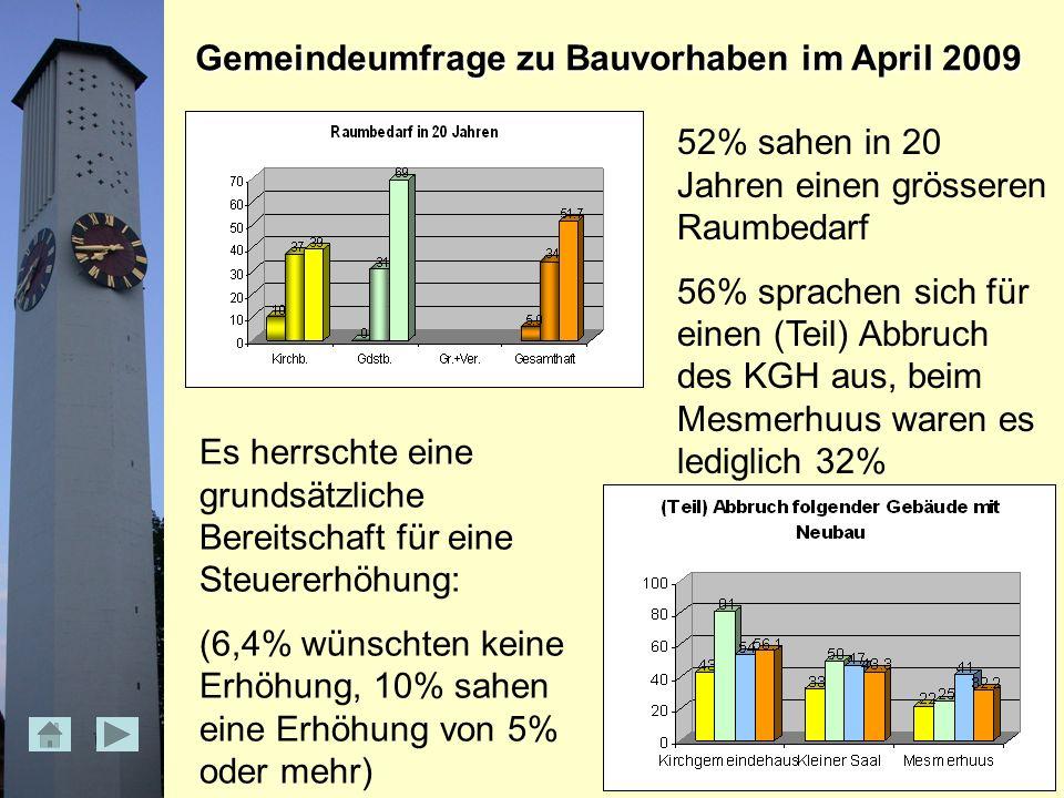Gemeindeumfrage zu Bauvorhaben im April 2009 52% sahen in 20 Jahren einen grösseren Raumbedarf 56% sprachen sich für einen (Teil) Abbruch des KGH aus, beim Mesmerhuus waren es lediglich 32% Es herrschte eine grundsätzliche Bereitschaft für eine Steuererhöhung: (6,4% wünschten keine Erhöhung, 10% sahen eine Erhöhung von 5% oder mehr)