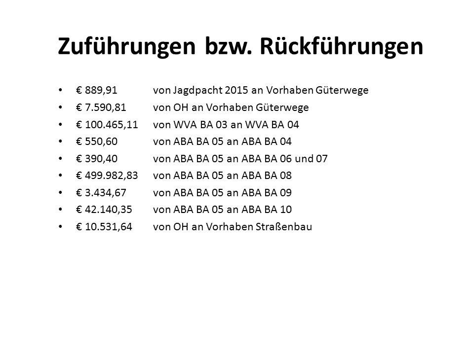 Zuführungen bzw. Rückführungen € 889,91von Jagdpacht 2015 an Vorhaben Güterwege € 7.590,81von OH an Vorhaben Güterwege € 100.465,11von WVA BA 03 an WV
