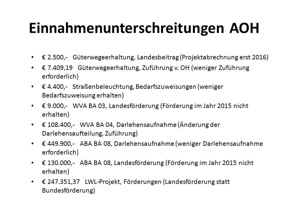 Einnahmenunterschreitungen AOH € 2.500,- Güterwegeerhaltung, Landesbeitrag (Projektabrechnung erst 2016) € 7.409,19 Güterwegeerhaltung, Zuführung v. O