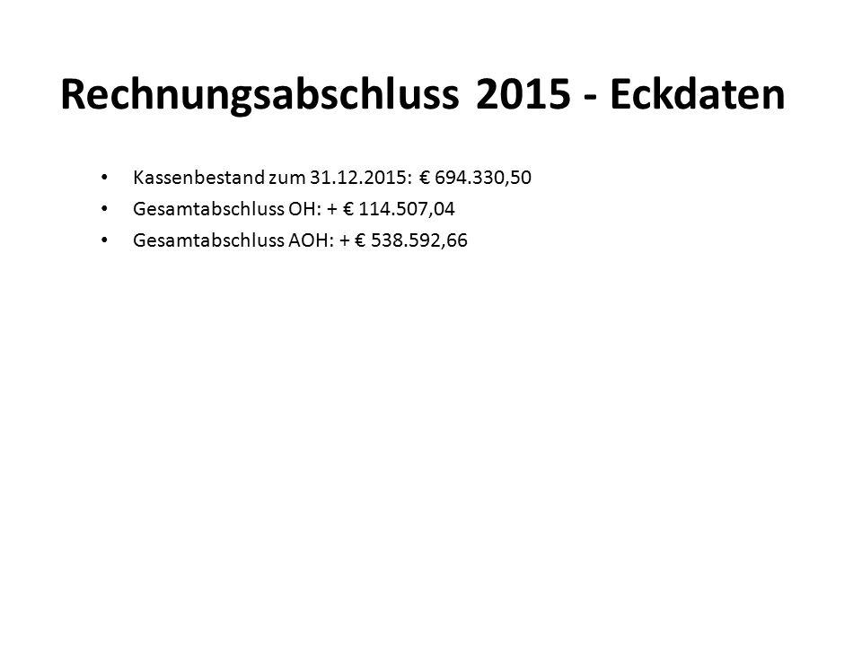 Rechnungsabschluss 2015 Schulden Schuldenstand per 01.01.2015:€ 12.641.471,82 Zugang:€ 1.293.922,73 Tilgung:€ 529.644,28 Zinsen:€ 148.639,49 Ersätze:€ 522.795,69 Schuldenstand per 31.12.2015:€ 13.405.750,27