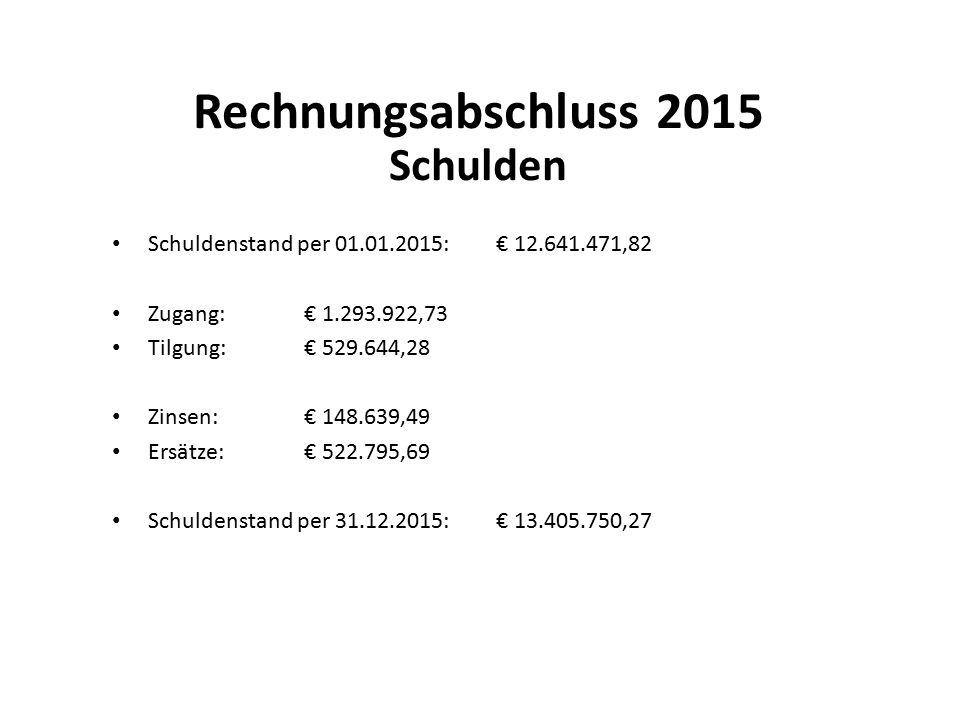 Rechnungsabschluss 2015 Schulden Schuldenstand per 01.01.2015:€ 12.641.471,82 Zugang:€ 1.293.922,73 Tilgung:€ 529.644,28 Zinsen:€ 148.639,49 Ersätze:€