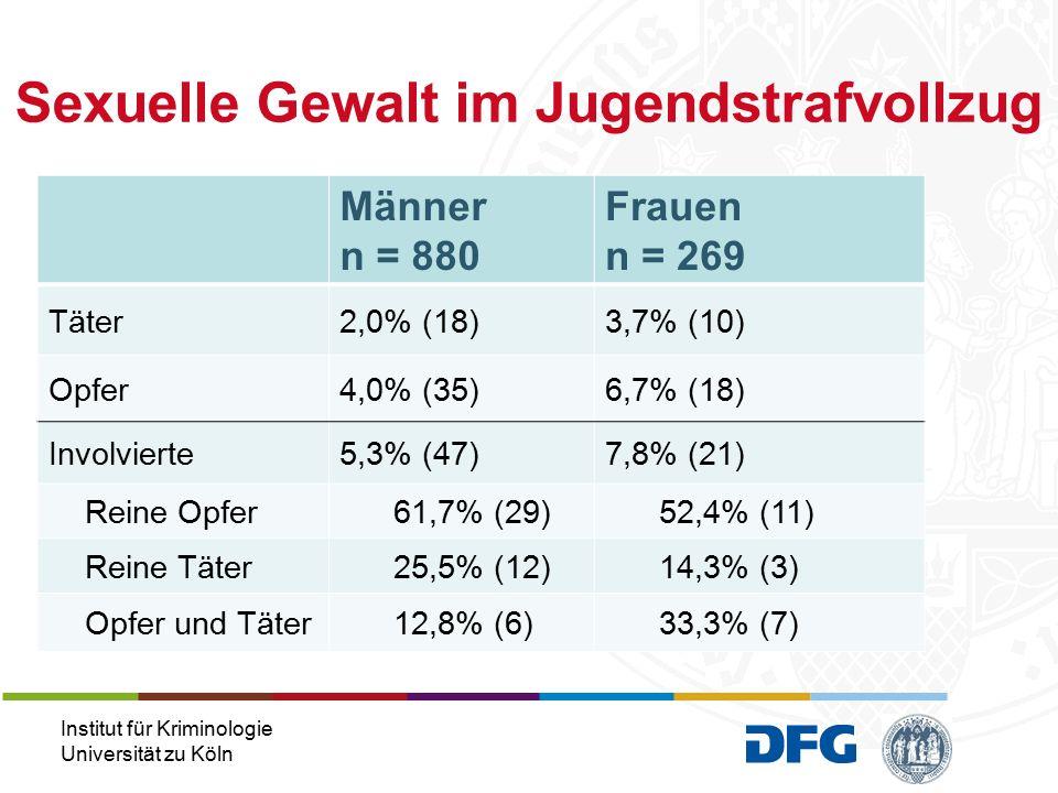 Institut für Kriminologie Universität zu Köln Männer n = 880 Frauen n = 269 Täter2,0% (18)3,7% (10) Opfer4,0% (35)6,7% (18) Involvierte5,3% (47)7,8% (21) Reine Opfer 61,7% (29) 52,4% (11) Reine Täter 25,5% (12) 14,3% (3) Opfer und Täter 12,8% (6) 33,3% (7) Sexuelle Gewalt im Jugendstrafvollzug