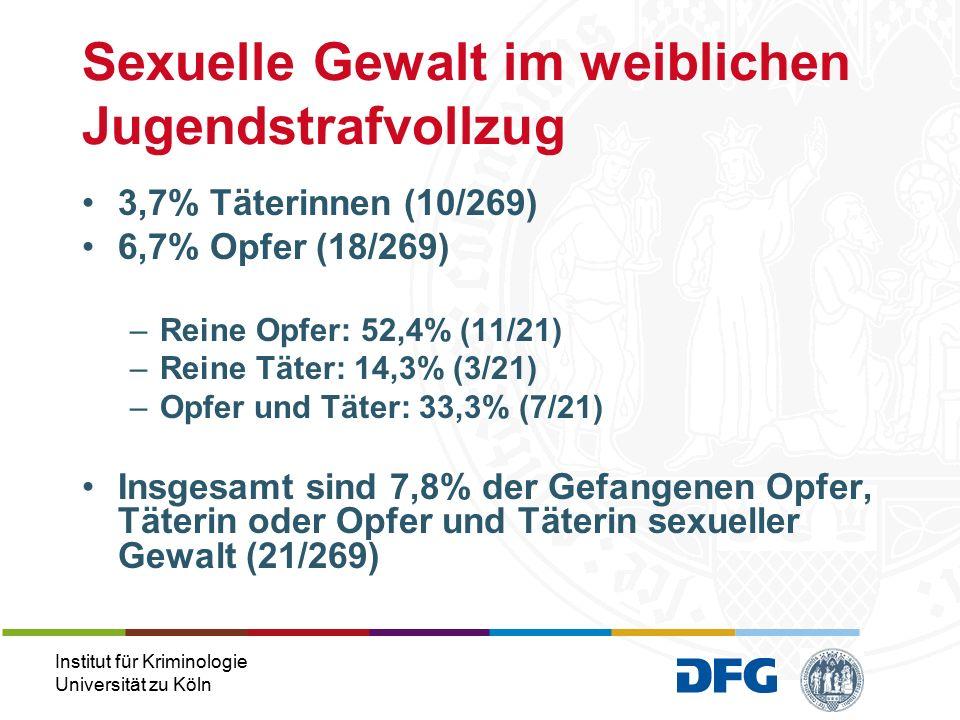 Institut für Kriminologie Universität zu Köln 3,7% Täterinnen (10/269) 6,7% Opfer (18/269) –Reine Opfer: 52,4% (11/21) –Reine Täter: 14,3% (3/21) –Opfer und Täter: 33,3% (7/21) Insgesamt sind 7,8% der Gefangenen Opfer, Täterin oder Opfer und Täterin sexueller Gewalt (21/269) Sexuelle Gewalt im weiblichen Jugendstrafvollzug