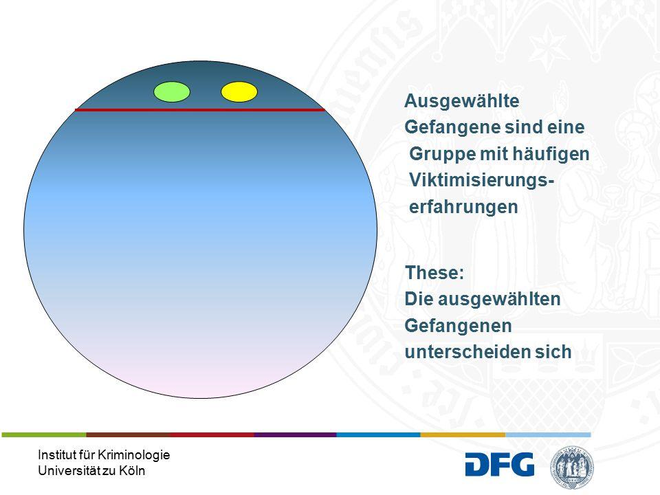 Institut für Kriminologie Universität zu Köln These: Die ausgewählten Gefangenen unterscheiden sich Ausgewählte Gefangene sind eine Gruppe mit häufigen Viktimisierungs- erfahrungen