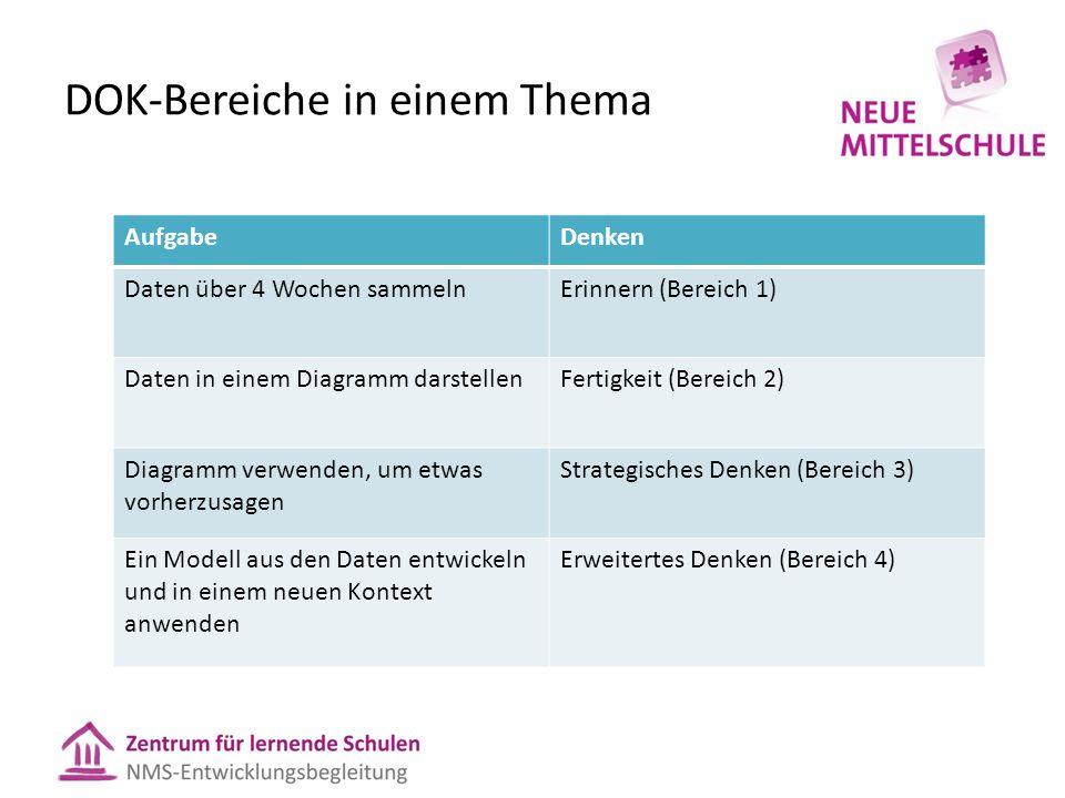 DOK-Bereiche in einem Thema AufgabeDenken Daten über 4 Wochen sammelnErinnern (Bereich 1) Daten in einem Diagramm darstellenFertigkeit (Bereich 2) Dia
