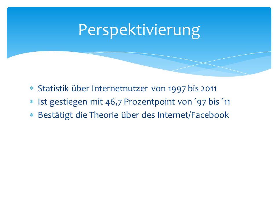  Statistik über Internetnutzer von 1997 bis 2011  Ist gestiegen mit 46,7 Prozentpoint von ´97 bis ´11  Bestätigt die Theorie über des Internet/Facebook Perspektivierung