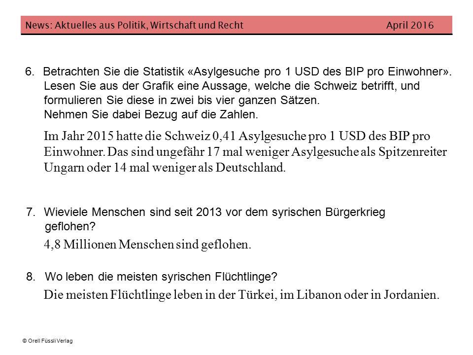 News: Aktuelles aus Politik, Wirtschaft und Recht April 2016 © Orell Füssli Verlag 6.Betrachten Sie die Statistik «Asylgesuche pro 1 USD des BIP pro Einwohner».