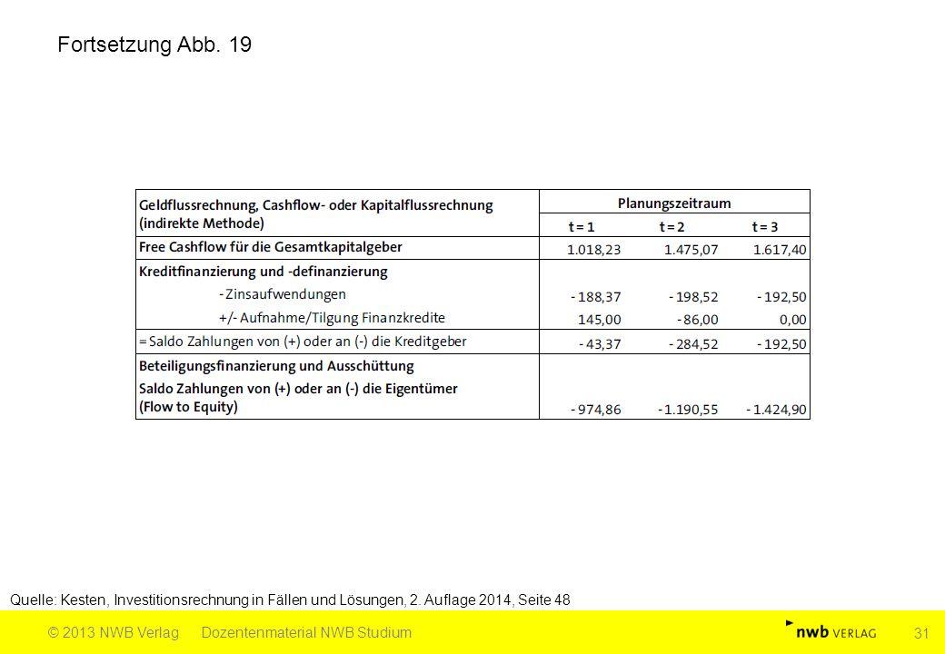 Fortsetzung Abb. 19 Quelle: Kesten, Investitionsrechnung in Fällen und Lösungen, 2.