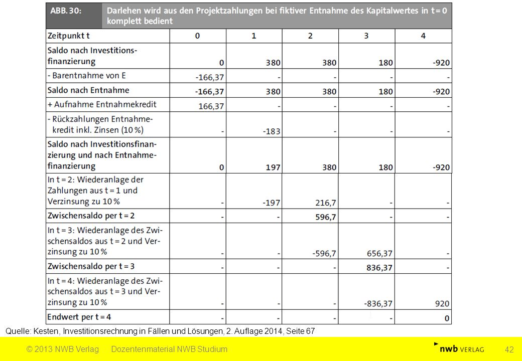 Quelle: Kesten, Investitionsrechnung in Fällen und Lösungen, 2.
