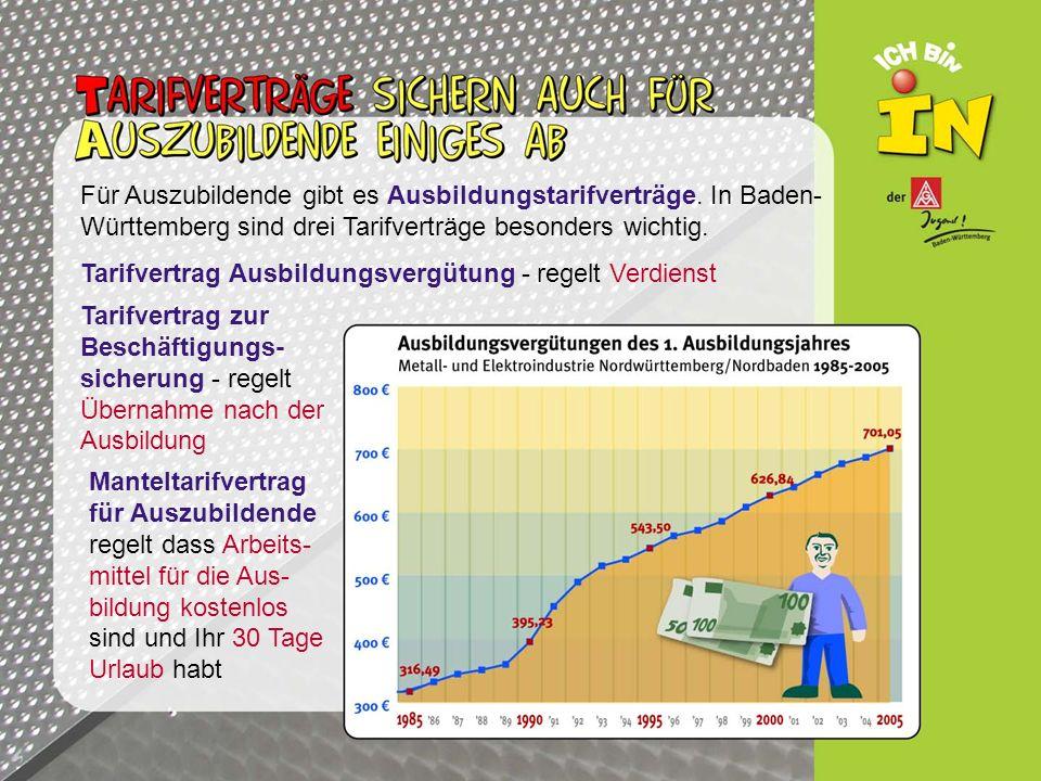 Für Auszubildende gibt es Ausbildungstarifverträge. In Baden- Württemberg sind drei Tarifverträge besonders wichtig. Tarifvertrag Ausbildungsvergütung