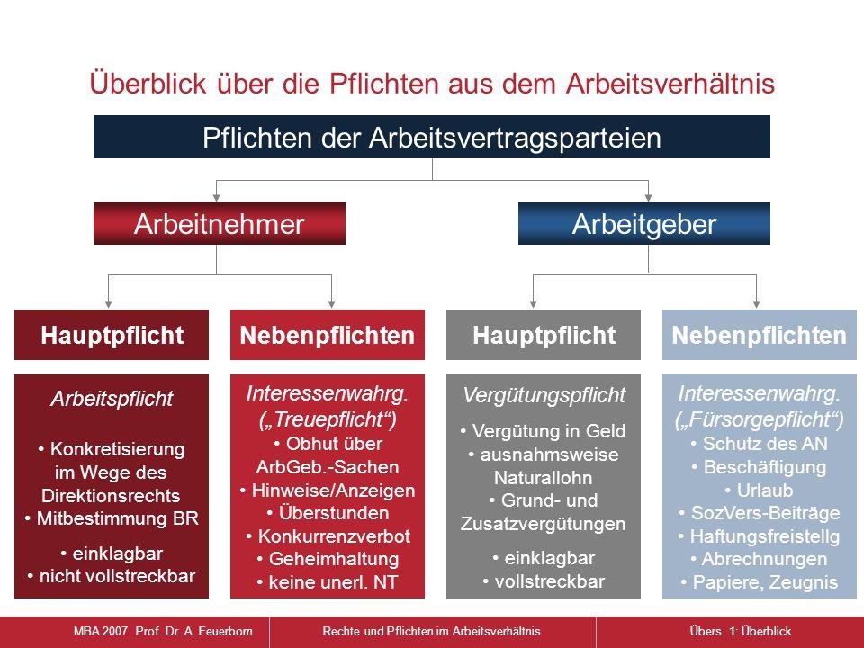 MBA 2007 Prof. Dr. A. FeuerbornRechte und Pflichten im ArbeitsverhältnisÜbers. 1: Überblick Arbeitnehmer HauptpflichtNebenpflichtenHauptpflicht Vergüt