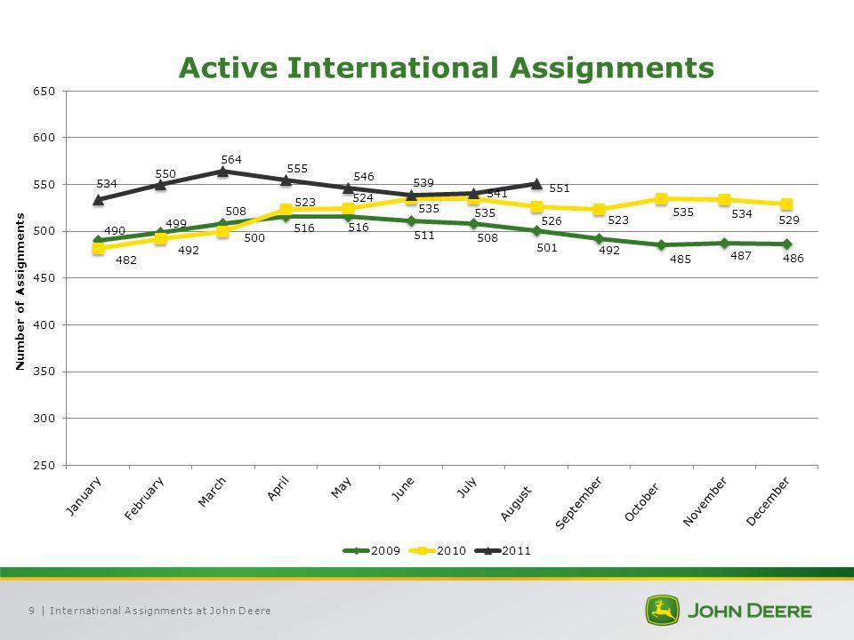 | International Assignments at John Deere9