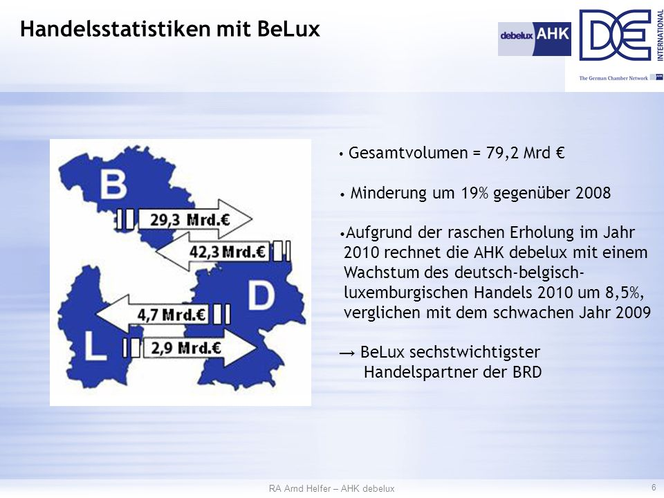 RA Arnd Helfer – AHK debelux 6 Handelsstatistiken mit BeLux Gesamtvolumen = 79,2 Mrd € Minderung um 19% gegenüber 2008 Aufgrund der raschen Erholung im Jahr 2010 rechnet die AHK debelux mit einem Wachstum des deutsch-belgisch- luxemburgischen Handels 2010 um 8,5%, verglichen mit dem schwachen Jahr 2009 → BeLux sechstwichtigster Handelspartner der BRD