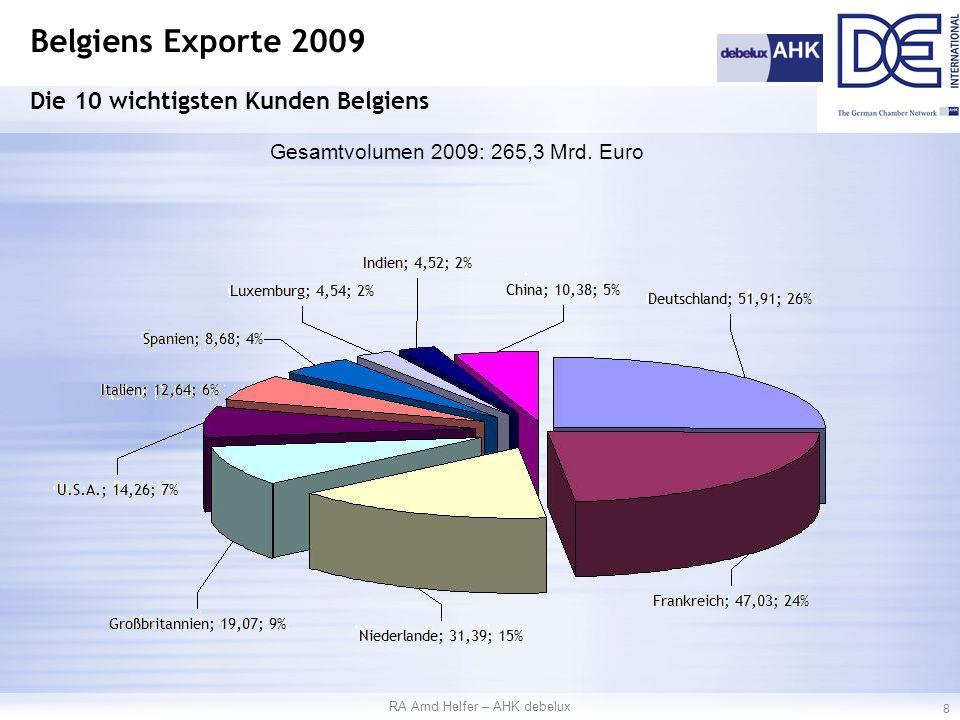 Belgiens Exporte 2009 Die 10 wichtigsten Kunden Belgiens Gesamtvolumen 2009: 265,3 Mrd.