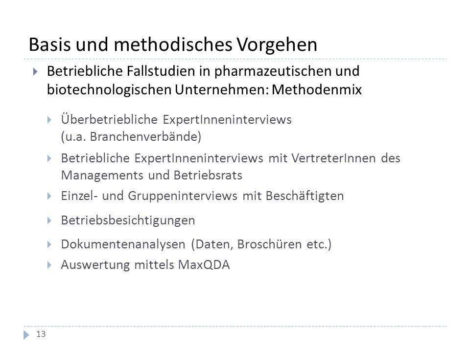 Basis und methodisches Vorgehen  Betriebliche Fallstudien in pharmazeutischen und biotechnologischen Unternehmen: Methodenmix  Überbetriebliche Expe