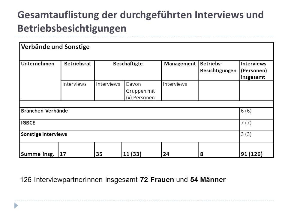 Gesamtauflistung der durchgeführten Interviews und Betriebsbesichtigungen 126 InterviewpartnerInnen insgesamt 72 Frauen und 54 Männer Verbände und Sonstige UnternehmenBetriebsratBeschäftigteManagementBetriebs- Besichtigungen Interviews (Personen) insgesamt Interviews Davon Gruppen mit (x) Personen Interviews Branchen-Verbände6 (6) IGBCE7 (7) Sonstige Interviews3 (3) Summe insg.173511 (33)24891 (126)