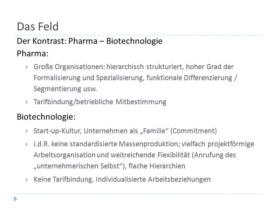 Das Feld Der Kontrast: Pharma – Biotechnologie Pharma:  Große Organisationen: hierarchisch strukturiert, hoher Grad der Formalisierung und Spezialisierung, funktionale Differenzierung / Segmentierung usw.
