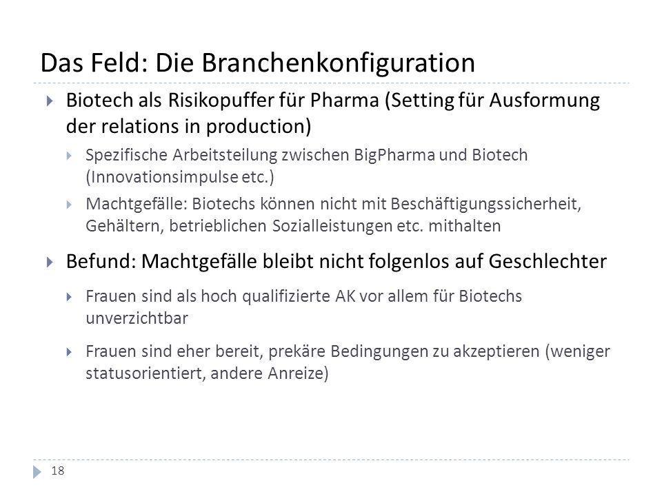 Das Feld: Die Branchenkonfiguration  Biotech als Risikopuffer für Pharma (Setting für Ausformung der relations in production)  Spezifische Arbeitsteilung zwischen BigPharma und Biotech (Innovationsimpulse etc.)  Machtgefälle: Biotechs können nicht mit Beschäftigungssicherheit, Gehältern, betrieblichen Sozialleistungen etc.