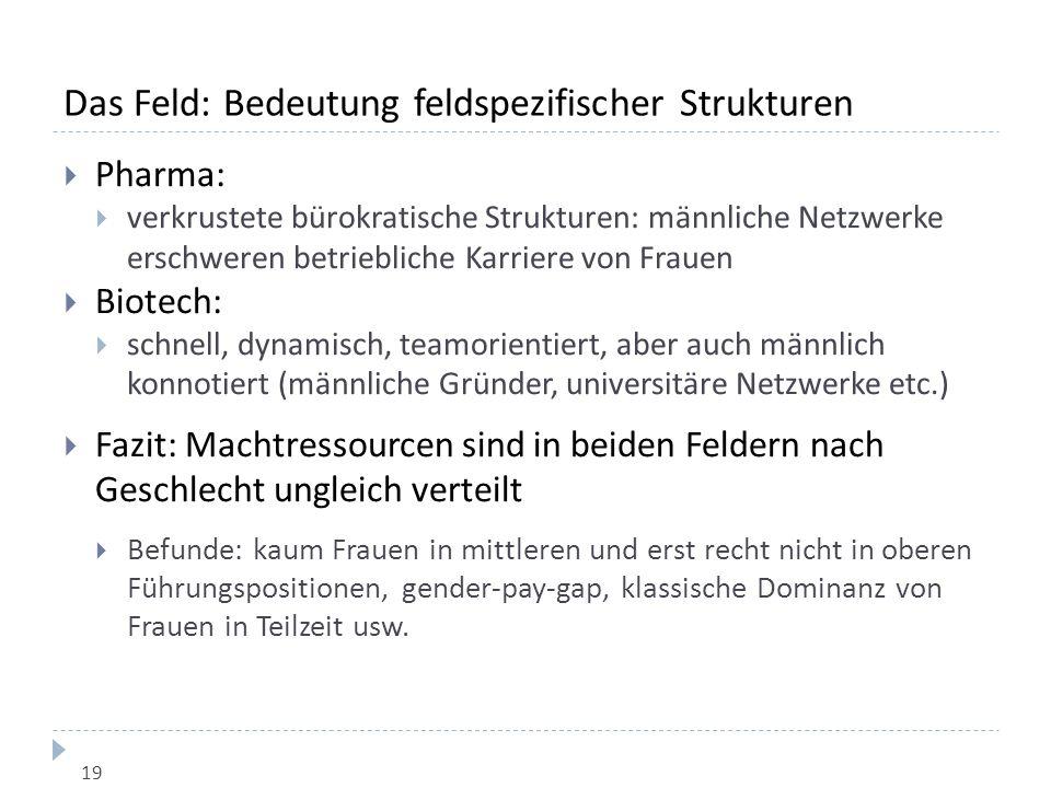 Das Feld: Bedeutung feldspezifischer Strukturen  Pharma:  verkrustete bürokratische Strukturen: männliche Netzwerke erschweren betriebliche Karriere