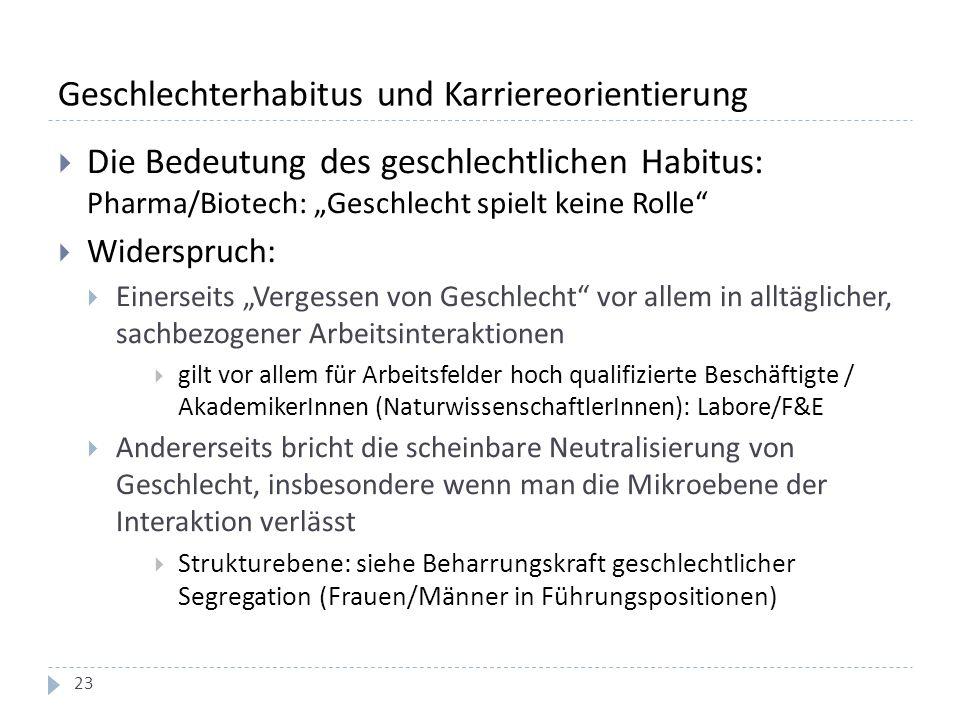 """Geschlechterhabitus und Karriereorientierung  Die Bedeutung des geschlechtlichen Habitus: Pharma/Biotech: """"Geschlecht spielt keine Rolle  Widerspruch:  Einerseits """"Vergessen von Geschlecht vor allem in alltäglicher, sachbezogener Arbeitsinteraktionen  gilt vor allem für Arbeitsfelder hoch qualifizierte Beschäftigte / AkademikerInnen (NaturwissenschaftlerInnen): Labore/F&E  Andererseits bricht die scheinbare Neutralisierung von Geschlecht, insbesondere wenn man die Mikroebene der Interaktion verlässt  Strukturebene: siehe Beharrungskraft geschlechtlicher Segregation (Frauen/Männer in Führungspositionen) 23"""