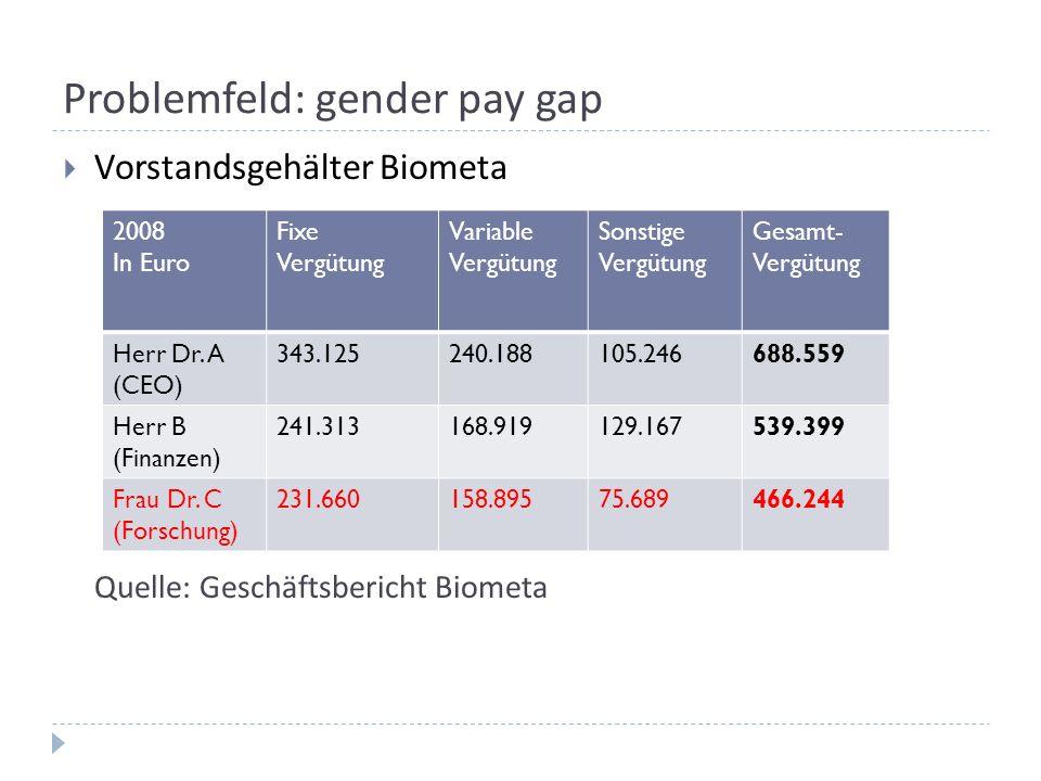 Problemfeld: gender pay gap  Vorstandsgehälter Biometa Quelle: Geschäftsbericht Biometa 2008 In Euro Fixe Vergütung Variable Vergütung Sonstige Vergü