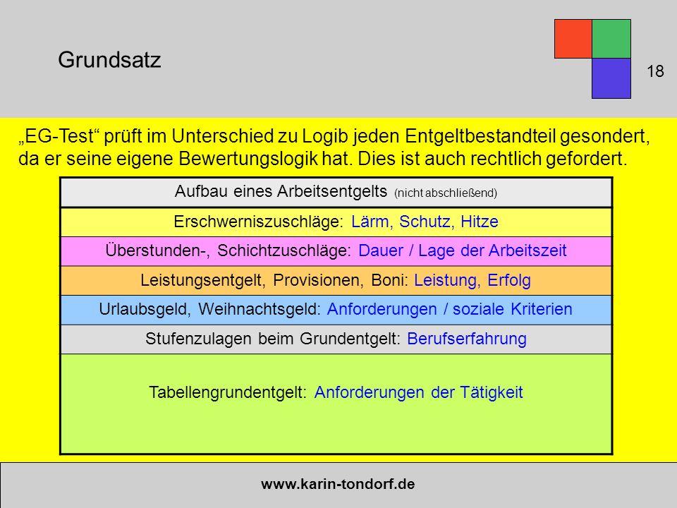 Grundsatz www.karin-tondorf.de Aufbau eines Arbeitsentgelts (nicht abschließend) Erschwerniszuschläge: Lärm, Schutz, Hitze Überstunden-, Schichtzuschl