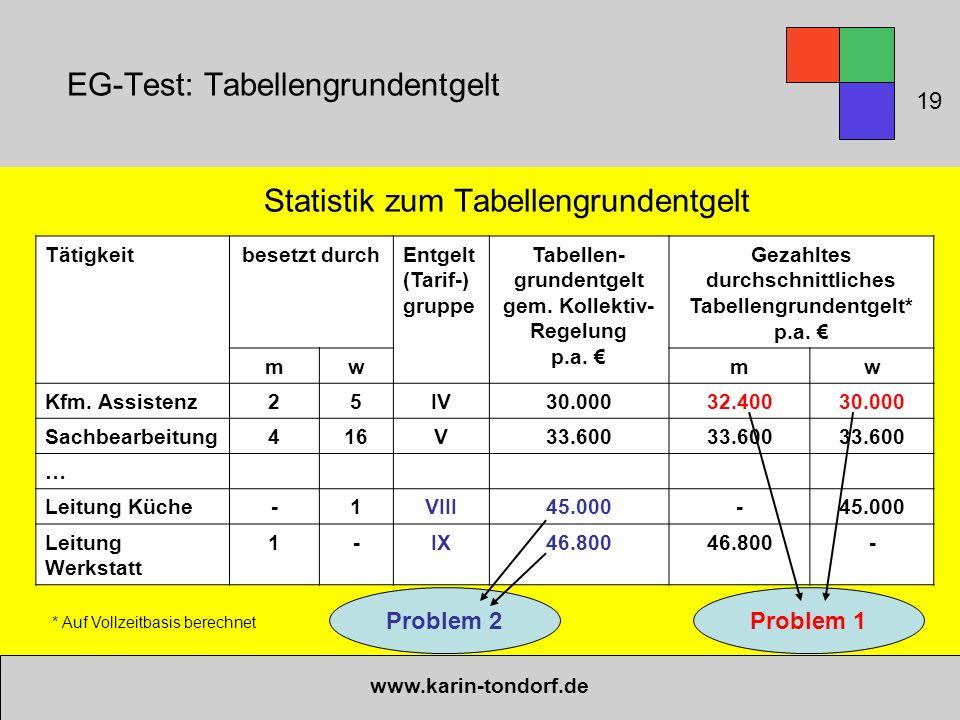 EG-Test: Tabellengrundentgelt Statistik zum Tabellengrundentgelt www.karin-tondorf.de Tätigkeitbesetzt durchEntgelt (Tarif-) gruppe Tabellen- grundent