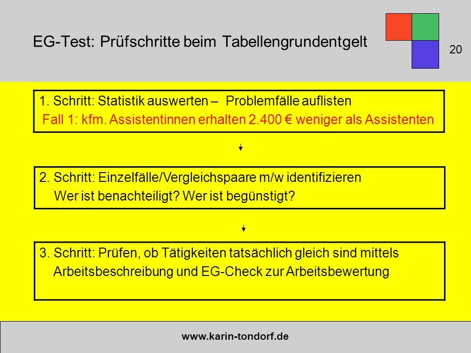 EG-Test: Prüfschritte beim Tabellengrundentgelt www.karin-tondorf.de 1. Schritt: Statistik auswerten – Problemfälle auflisten Fall 1: kfm. Assistentin