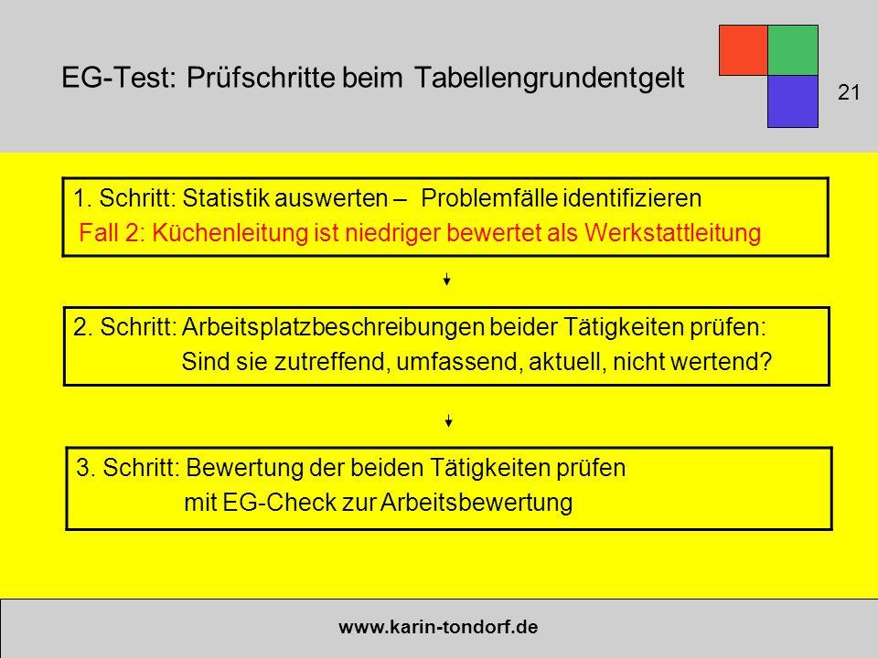 EG-Test: Prüfschritte beim Tabellengrundentgelt www.karin-tondorf.de 1. Schritt: Statistik auswerten – Problemfälle identifizieren Fall 2: Küchenleitu