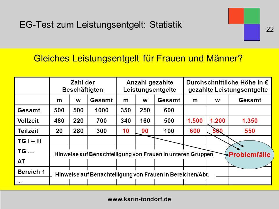 EG-Test zum Leistungsentgelt: Statistik Gleiches Leistungsentgelt für Frauen und Männer? www.karin-tondorf.de Zahl der Beschäftigten Anzahl gezahlte L