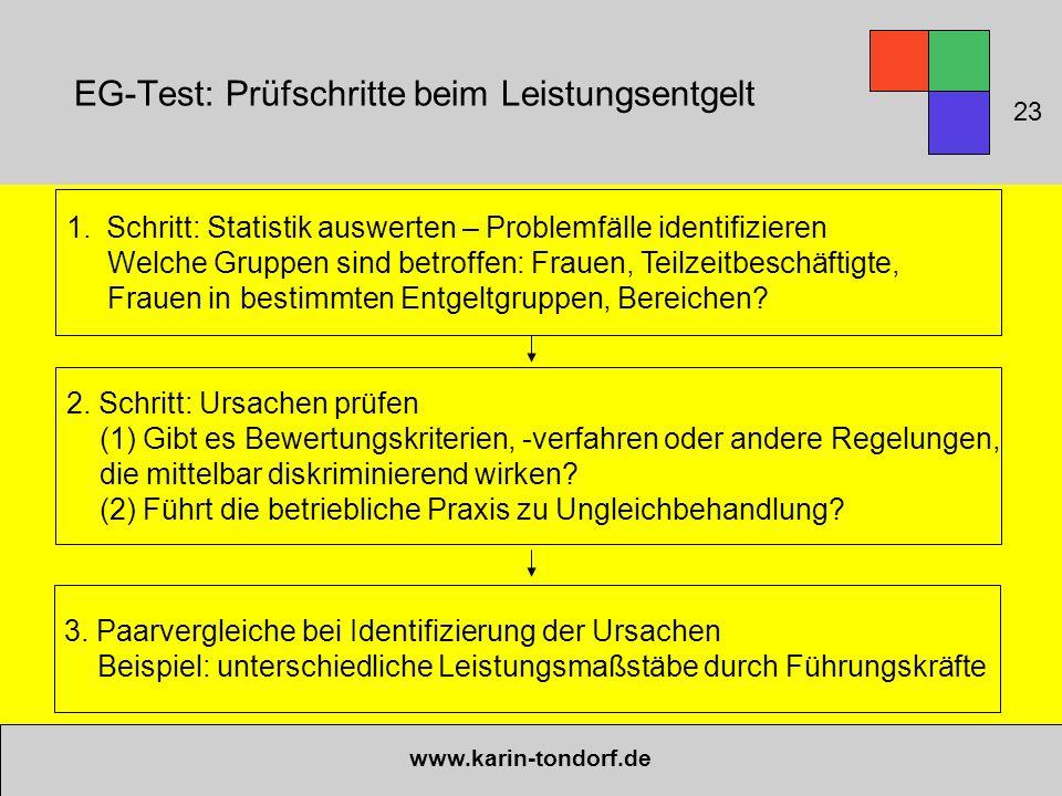 EG-Test: Prüfschritte beim Leistungsentgelt www.karin-tondorf.de 1.Schritt: Statistik auswerten – Problemfälle identifizieren Welche Gruppen sind betr