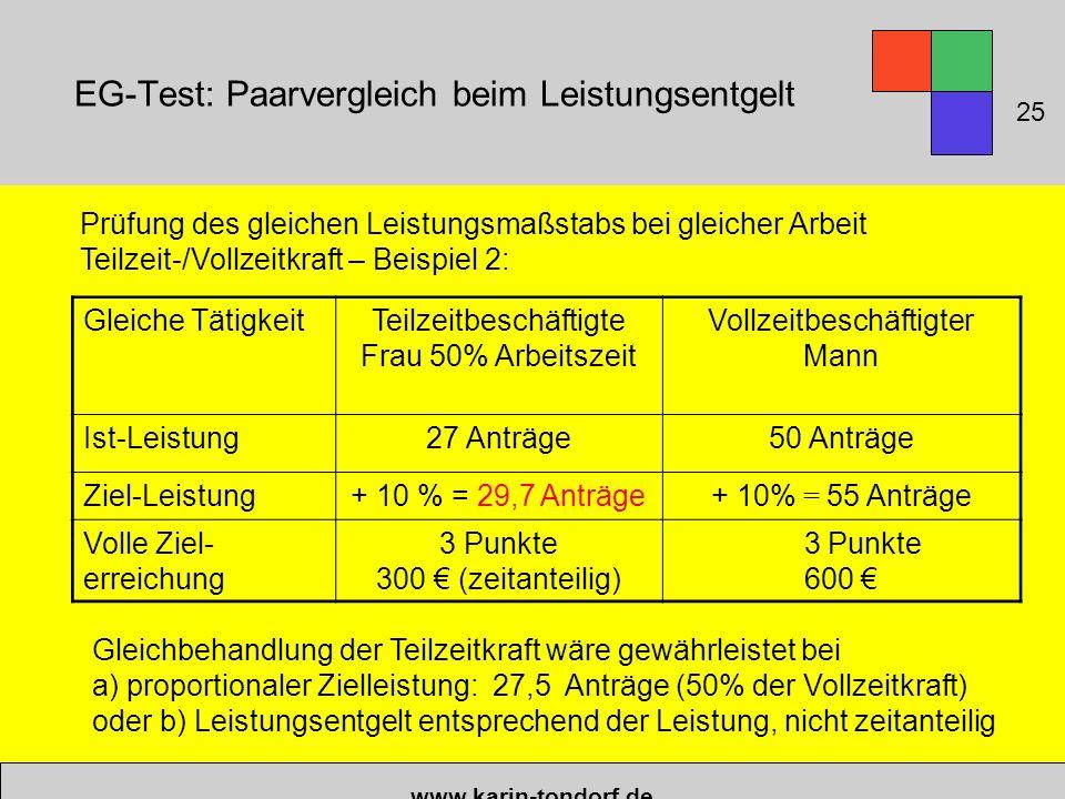EG-Test: Paarvergleich beim Leistungsentgelt www.karin-tondorf.de 25 Prüfung des gleichen Leistungsmaßstabs bei gleicher Arbeit Teilzeit-/Vollzeitkraft – Beispiel 2: Gleichbehandlung der Teilzeitkraft wäre gewährleistet bei a) proportionaler Zielleistung: 27,5 Anträge (50% der Vollzeitkraft) oder b) Leistungsentgelt entsprechend der Leistung, nicht zeitanteilig Gleiche TätigkeitTeilzeitbeschäftigte Frau 50% Arbeitszeit Vollzeitbeschäftigter Mann Ist-Leistung27 Anträge50 Anträge Ziel-Leistung+ 10 % = 29,7 Anträge+ 10% = 55 Anträge Volle Ziel- erreichung 3 Punkte 300 € (zeitanteilig) 3 Punkte 600 €