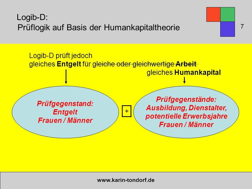 Logib-D: Prüflogik auf Basis der Humankapitaltheorie www.karin-tondorf.de Prüfgegenstand: Entgelt Frauen / Männer Prüfgegenstände: Ausbildung, Diensta