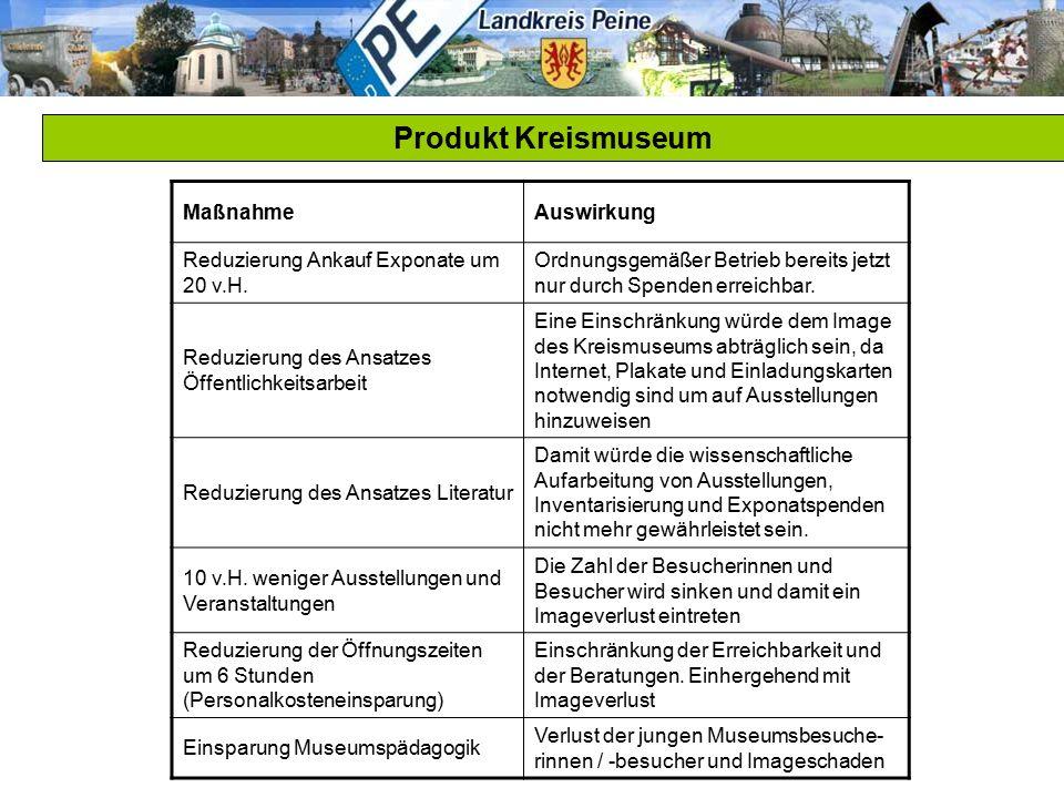 Produkt Kreismuseum MaßnahmeAuswirkung Reduzierung Ankauf Exponate um 20 v.H. Ordnungsgemäßer Betrieb bereits jetzt nur durch Spenden erreichbar. Redu