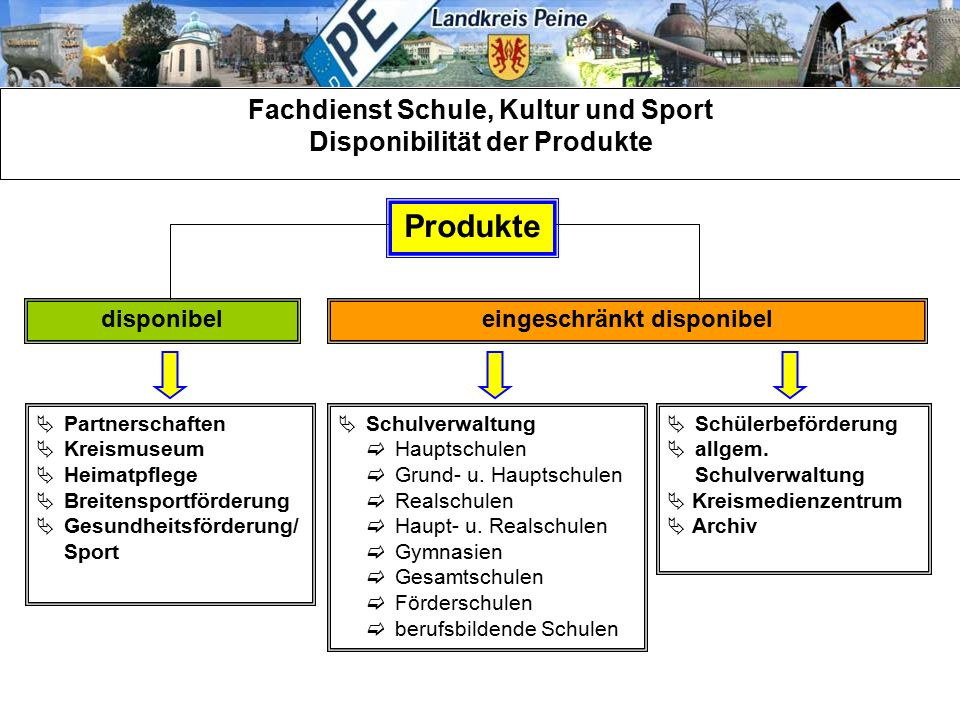 Fachdienst Schule, Kultur und Sport Disponibilität der Produkte Produkte disponibeleingeschränkt disponibel  Partnerschaften  Kreismuseum  Heimatpf