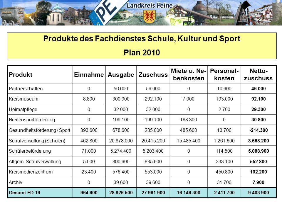 Produkte des Fachdienstes Schule, Kultur und Sport Plan 2010 ProduktEinnahmeAusgabeZuschuss Miete u. Ne- benkosten Personal- kosten Netto- zuschuss Pa