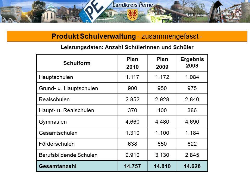 Produkt Schulverwaltung - zusammengefasst - Schulform Plan 2010 Plan 2009 Ergebnis 2008 Hauptschulen1.1171.1721.084 Grund- u. Hauptschulen900950975 Re
